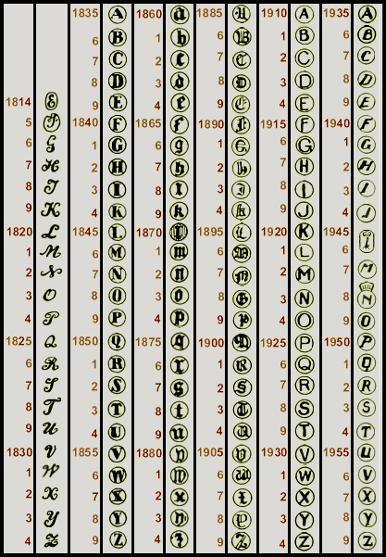 zilvermerken de jaarletters op Nederlands zilver