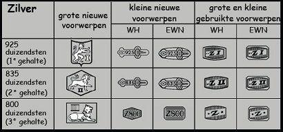 Nederlandse zilverkeuren voor 1e 2e en 3e gehalte zilver